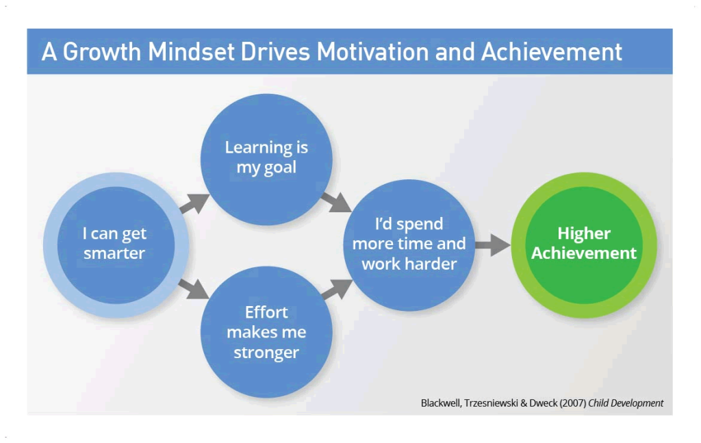A Growth Mindset drives motivation and achievement